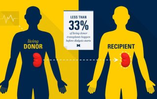 Pre-Emptive Kidney Transplant